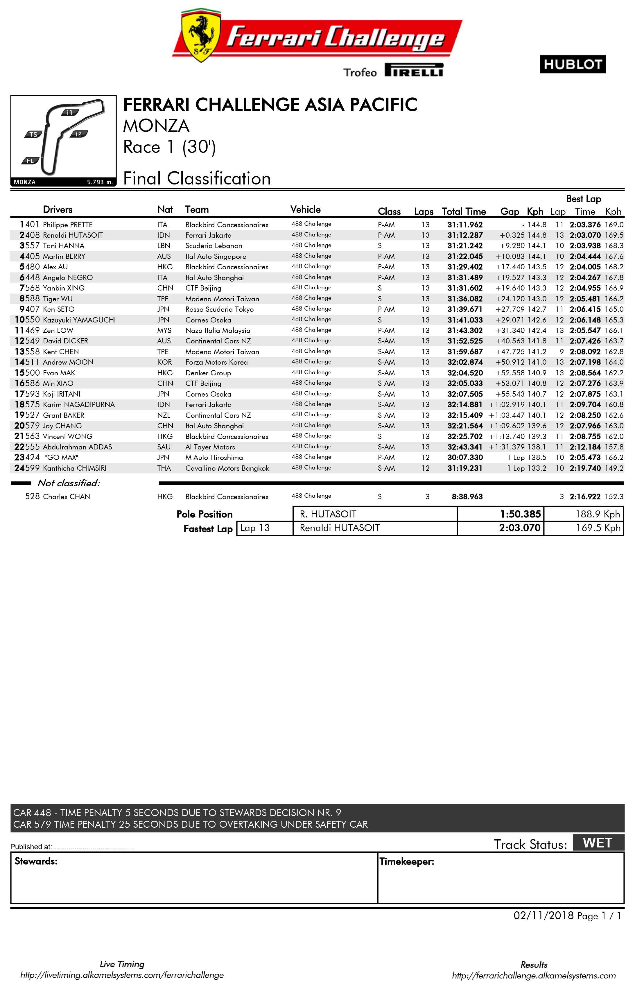 01_Classification_RaceAPAC